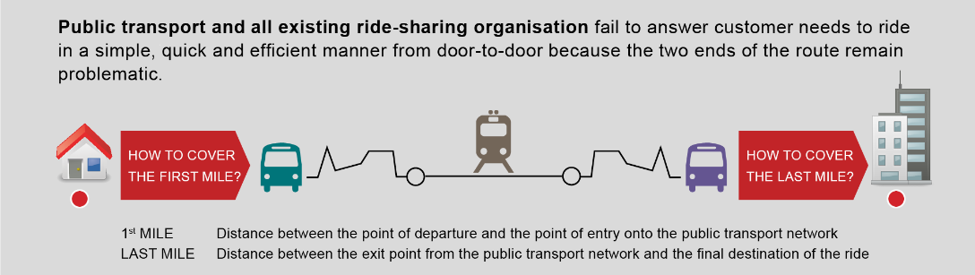 Public transport is structurally unsuitable